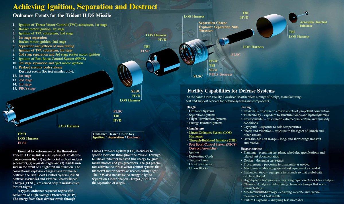 Смертоносный орлан: образцы вооружений, обеспечивающие превосходство США