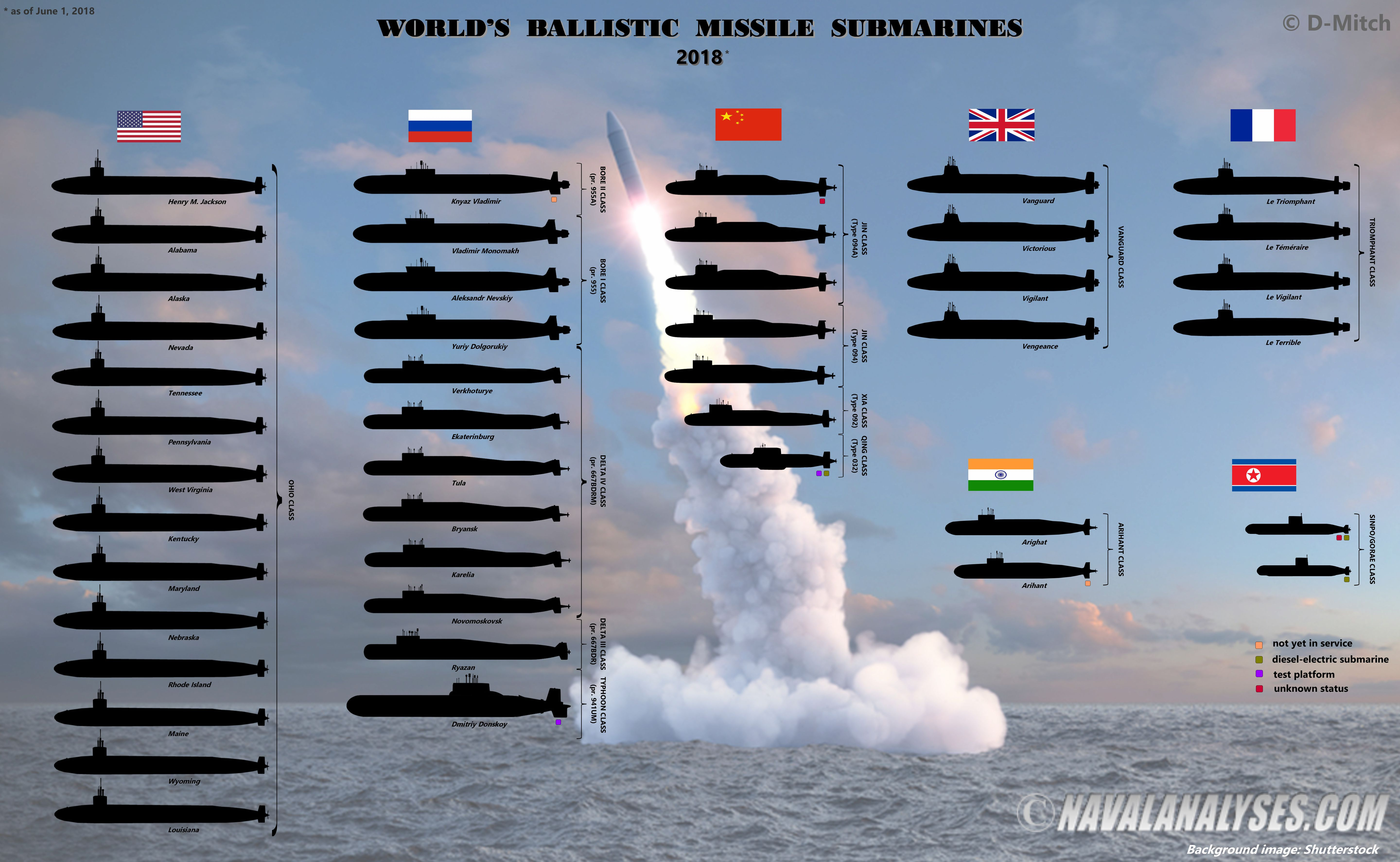 worldwide-ballistic-missile-subs-1528394362_1